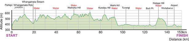 Altitude Profile Lake Taupo Cycle Challenge