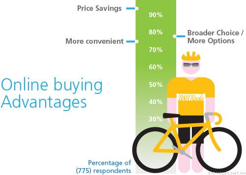 Online Buying Advantages Australia