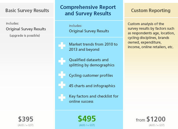 Australian Cycling Sales Report